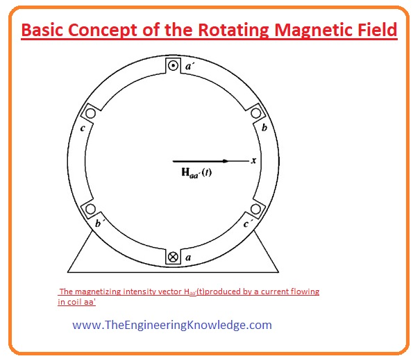 Reversing the Direction of Magnetic Field Rotation in AC Machine, Proof of the Rotating Magnetic Field Concept, Flux of the Rotating Magnetic Field,Basic Concept of the Rotating Magnetic Field, What is Rotating Magnetic Field, Rotating Magnetic Field