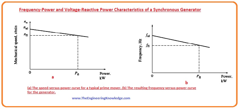 Voltage and Reactive power of the Synchronous Generator,Frequency and Power of Synchronous Generator,Frequency-Power and Voltage-Reactive Power Characteristics of a Synchronous Generator