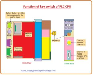 Function of key switch of PLC CPU,Difference Between PLC CPU and Computer CPU, PLC Power Supply, Introduction to the Central Processing Unit (CPU) of PLC