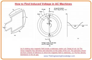 RMS Voltage in a Three-Phase Stator, Induced Voltage in a Three-Phase Set of Coils, Induced Voltage in a Coil on a Two-Pole Stator, How to Find Induced Voltage in AC Machines,