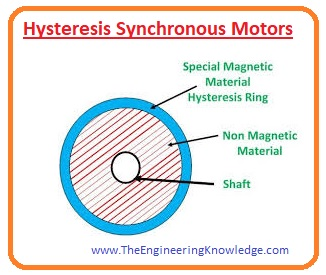 Permanent-Magnet Synchronous Motors, Hysteresis Motors, Reluctance Synchronous Motors, Synchronous Motor types, Non-Excited Induction Motors,