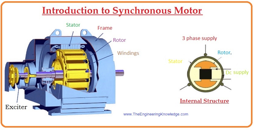 Synchronous Motor Disadvantages,Synchronous Motor Advantage, Synchronous Motor Applications,Difference between Synchronous Motor and Induction Motor,Synchronous Motor from a Magnetic Field Perspective,Equivalent Circuit of a Synchronous Motor,Working Principle of Synchronous Motor,Introduction to Synchronous Motor,