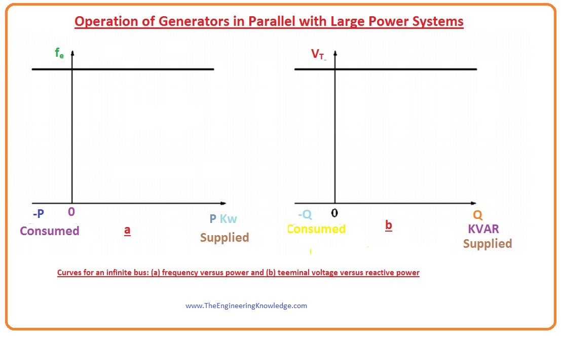 Summary of Operation of Generators in Parallel with Large Power Systems,How can the generator be adjusted so it supplies reactive power Q to the system, If output of the generator is increased until it surpasses the power spent by the load, what will happen on the system, Effect of Increasing the Governor's set Points Synchronous Generator, Frequency-Power Diagram of synchronous Generator after Paralleling, Synchronous Generator Operating in Parallel with an Infinite Bus,Synchronous Generators in Parallel with Large Power Systems