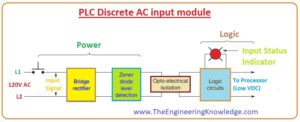Interposing Relay, PLC Single Input of a Discrete AC Output Module,PLC Discrete AC Output Module, PLC Discrete Input Modules Tasks, PLC Single Input of a Discrete AC Input Module, PLC Discrete AC Input Module, PLC discrete input and output Devices,PLC Discrete Input and Output Devices Power Supply