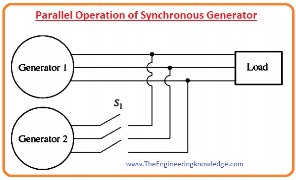How can we tell when the 2 generators are in phase, Three-Light-Bulb Method for Checking Phase Sequence, Procedure for Paralleling Generators, Conditions for Parallel Operation of Synchronous Generator, Parallel Operation of Synchronous Generator, Advantage of Parallel Operation of Synchronous Generator ,