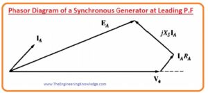Phasor Diagram of a Synchronous Generator at Unity P.F, Phasor Diagram of a Synchronous Generator at lagging and leading P.F,Phasor Diagram of a Synchronous Generator,