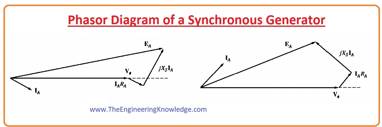 Phasor Diagram Of A Synchronous Generator The Engineering Knowledge