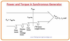 Torque in Synchronous Generator, Power of the Synchronous Generator,Power and Torque in Synchronous Generator