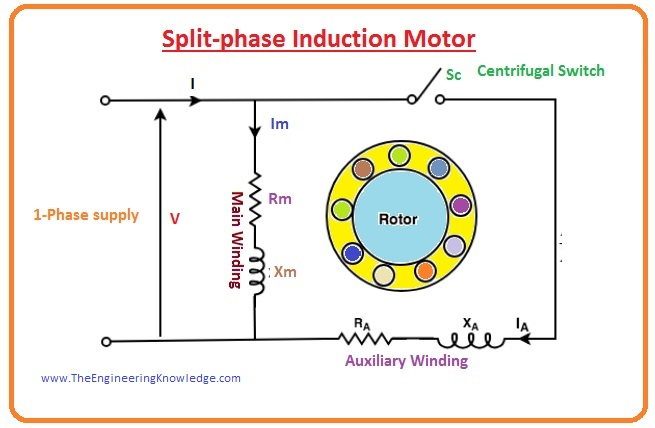 Principle induction motor Electromagnetic induction