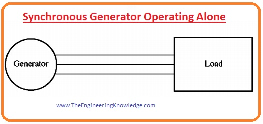 Voltage regulation of the Synchronous Generator,Generator working with Capacitive load, Generator working with Resistive Load ,Generator working with Inductive load sub, Synchronous Generator Operating Alone,