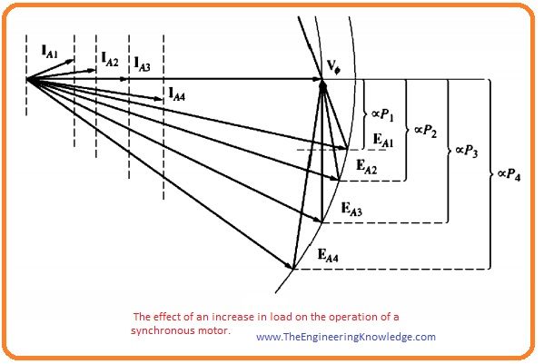 Effect of Load Changes on a Synchronous Motor, Synchronous Motor Torque-Speed Characteristic Curve