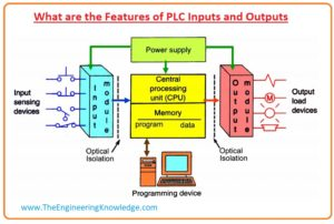 Analog Input and Output Module Specifications Of PLC,PLC Discrete I/O Module Specifications, What are the Features of PLC Inputs and Outputs