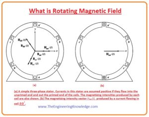 Reversing the Direction of Magnetic Field Rotation in AC Machine, Proof of the Rotating Magnetic Field Concept, Flux of the Rotating Magnetic Field,Basic Concept of the Rotating Magnetic Field, What is Rotating Magnetic Field,