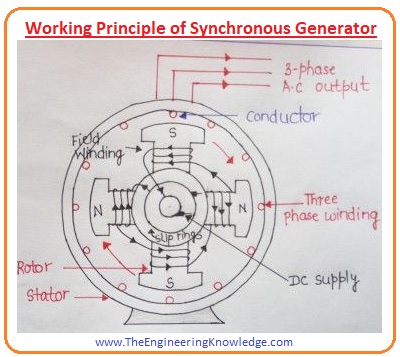 Applications of Synchronous Generator,Synchronous Generator vs Induction Generator, Speed of Rotation of a Synchronous Generator, Pilot exciter of the Synchronous Generator,Brushless Exciters of Synchronous Generator,DC Excitation of Problems of Slip Ring and Brushes in Synchronous Generator, Synchronous Generator, Non-Salient Pole Rotor , Salient Pole Rotor, Rotor of the Synchronous Generator,Stator of Synchronous Generator,Synchronous Generator Construction,What is the synchronous generator,
