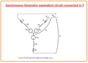 Equivalent Circuit of Synchronous Generator final,What is Armature Reaction, equivalent circuit of a three-phase synchronous generator