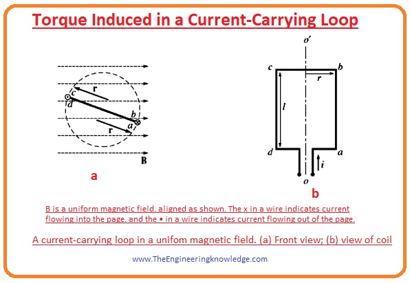 torque induced in a current carrying loop,
