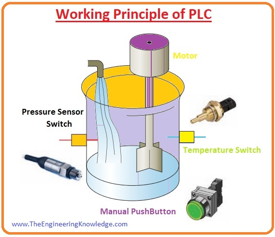 How to Modify PLC Operation, Working of Fixed PLC Modular, How to Run Program in PLC, PLC ladder logic program with addressing scheme, Working Principle of PLC, Motor Control by Using Relay, Working Principle of PLC (Programmable Logic Controller),