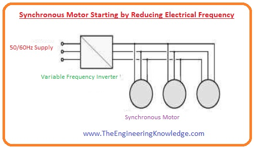 Damper Windings, Summary of Damper winding,Synchronous Motor Starting by Using Amortisseur or Damper Windings, Synchronous Motor Starting with an External Prime Mover, Synchronous Motor Starting by Reducing Electrical Frequency, Synchronous Motor Starting Methods,