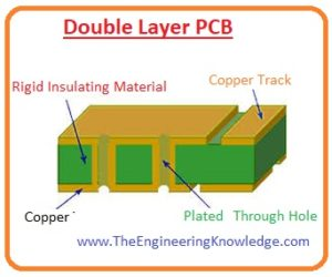 Advantage of Double Sided PCB Board, Construction of Double Layer PCB, Double Sided PCB Board,
