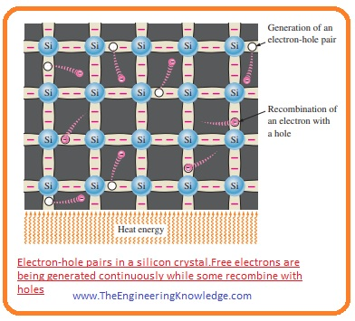 Electron and Hole Current, Conductivity of Semiconductor, Conductivity of Semiconductor,