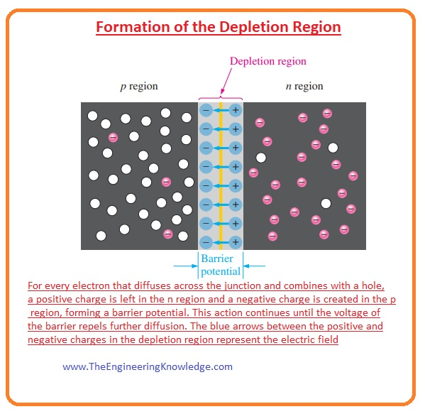 Energy Diagrams of the PN Junction and Depletion Region, Potential Barrier, what is pn junction, Formation of the Depletion Region