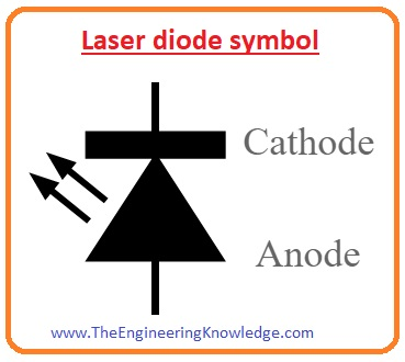 Types of Laser Diode, Laser Diode Hair Removal, Laser Diode Characteristics, Laser Diode Symbol, Population Inversion and Laser Action, Difference between Stimulated and Spontaneous Emission, Spontaneous and Stimulated Emission, What is Laser Diode, Working of Laser Diode,