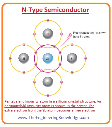 N-Types Vs P-Types Semiconductors, Majority and Minority Carriers in P-Type, P-Type Semiconductor, Majority and Minority Carriers in N-Type, N-Type Semiconductor, Difference between N and P-Type Semiconductors,