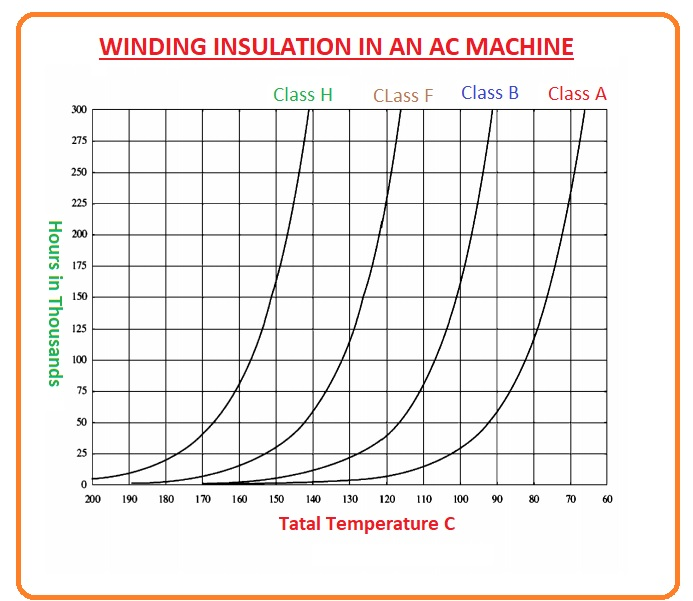 Aging of Winding Insulation,Classes of winding Insulation Material, Insulating Materials and Their Properties, Winding Insulation in AC Machine,