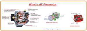 Applications of Generator, generator, Difference between Motor and Generator, Difference between AC and DC Generator, Synchronous Generator, Induction Generator, AC Generator, Advantages of DC generator, DC Generator, Equivalent circuit of Generator, Rotor, Windings, Yoke, Construction of Generator,Working Principle of Generator, What is Electric Generator