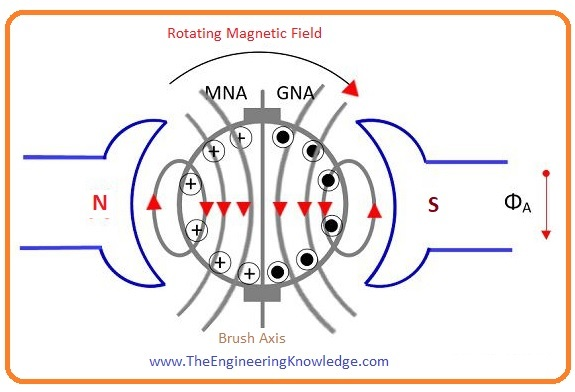 Interpol, Compensating winding:, How To Reduce Armature Reaction?, Effect of Armature Reaction, What is Armature Reaction,