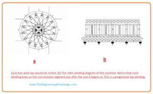 How to solve problems of Lap Windings, Problems of Lap Winding in DC Machines, Lap Winding in DC Machines