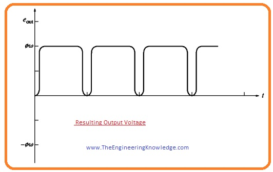 dc motor, dc generator, Induced Torque in the Rotating Loop, How to Get DC Voltage out of the Rotating Loop, Voltage Induced in a Rotating Loop, A Simple Rotating Loop between Curved Pole Faces,