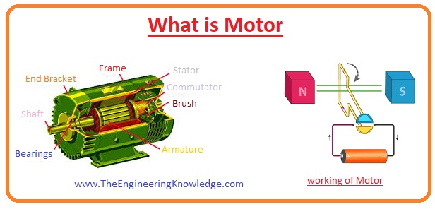 motor, Synchronous Motors, Asynchronous Motors, Comparison of Motor Types,Synchronous Motor, Torque Motor, Induction Motors, Types of Motor According to Commutation, AC Motor, DC Motor, Types of Motor, Bearings of Motor, Construction of Motor, What is Motor, Working Principle of Motor,