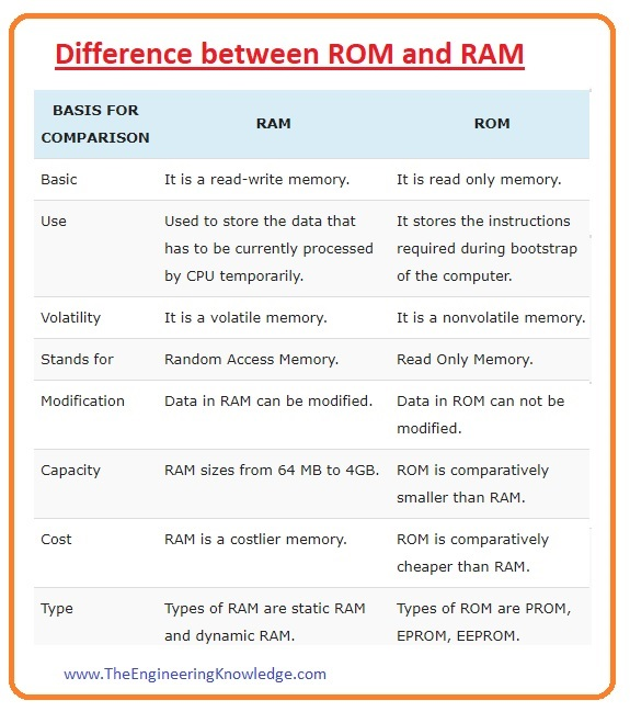 Applications of RAM, Difference between RAM and Hard Disk, Difference between ROM and RAM, Difference between SDRAM and DRAM, SDRAM, DRAM (Dynamic Random Access Memory), Full Form of RAM, Types of RAM,