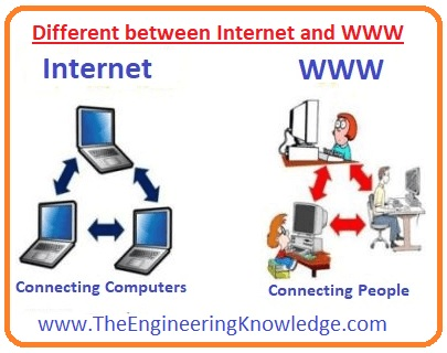 Web Browser, www, Hypertext Markup Language (HTML), Working of WWW, Full Form of WWW, Different between Internet and WWW,