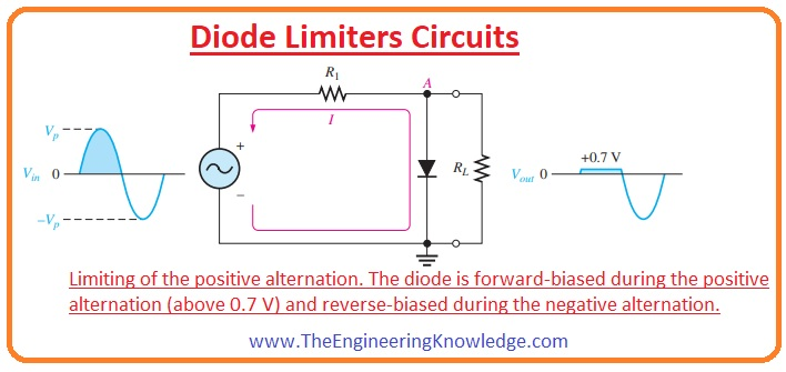 diode limiter, Voltage-Divider Bias, Biased Limiters, Diode Limiters Circuits,