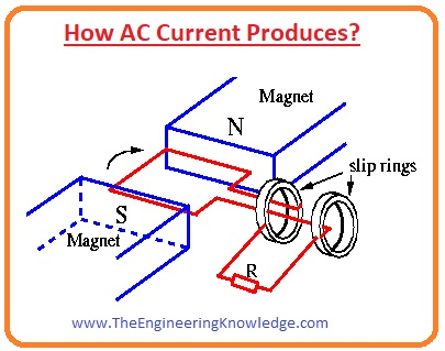 Applications of AC, Mathematical form of AC voltages, AC Power Supply Frequencies, AC Transmission, Distribution, and Domestic Power Supply, Difference between AC and DC, Full Form of AC, How AC Current Produces,