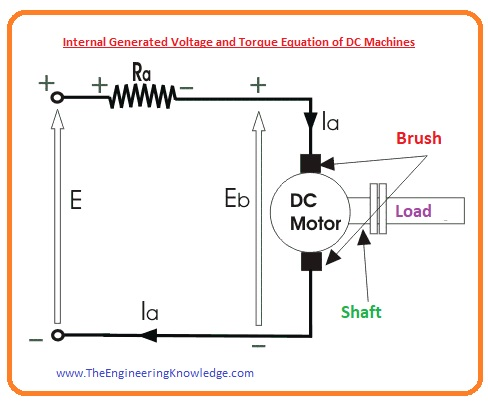 Torque in DC Machines, Voltage Induced in DC Machines, Internal Generated Voltage and Torque Equation of DC Machines,