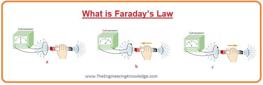 Faraday's Law Application, faraday What is Faraday's Law, Induced Voltage and Current By Faraday's Law,