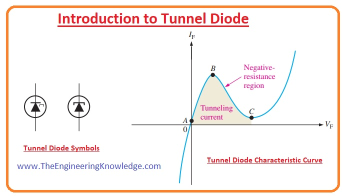 Tunnel Diode, Negative Resistance in Tunnel Diode, Tunnel Diode V-I Characteristics, Tunnel Diode Working, What is Tunneling Effect, Tunnel Diode Construction, Tunneling in Tunnel Diode, Tunnel Diode Depletion Region Width, Introduction to Tunnel Diode,