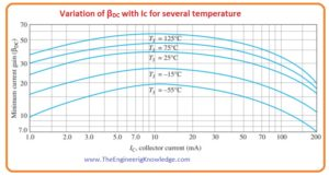 BJT Collector Characteristic Curves BJT Circuit Analysis, BJT DC Model, BJT Characteristics And Parameters, BJT Currents, BJT Working, Introduction to BJT (Bipolar Junction Transistor)