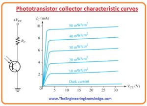 Phototransistor Applications,Phototransistor Collector Characteristic Curves, Difference between Photodiode and Phototransisto, Phototransistor Characteristics, Phototransistor Construction, Phototransistor Working, Phototransistor Symbol, Introduction to Phototransistor,