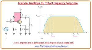 Gain-Bandwidth Product, Gain-Bandwidth Product. Bandwidth, Analyze Amplifier Total Frequency Response,
