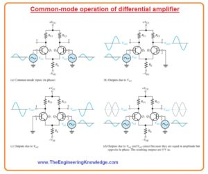 Common mode Rejection Ratio,Introduction to Differential Amplifier, Modes of signal operation,