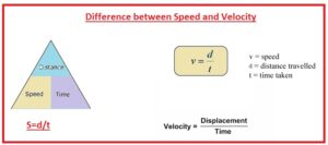 Difference between Speed and Velocity
