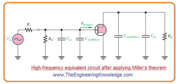 Total High-Frequency Response of an Amplifier,FET Amplifier Output RC Circuit, FET Amplifier Input RC Circui, Application of Miller Theorem. FET Amplifiers, BJT Amplifiers Output RC Circuit. BJT Amplifiers Input RC Circuit. Miller's Theorem in High-Frequency Analysis. Analyze High-Frequency Response of Amplifier, Capacitively coupled amplifier and its high-frequency equivalent circuit.