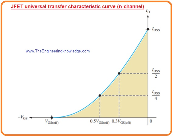 JFET Forward Transconductance,JFET Universal Transfer Characteristic, Comparison between Pinch-Off Voltage and Cutoff Voltage, JFET Cutoff Voltage, JFET Breakdown, JFET Pinch-Off Voltage, jFET Drain Characteristic Curve,JFET Symbol, Working of JFET, JFET Structure, Introduction to JFET (Junction Field Effect Transistor),