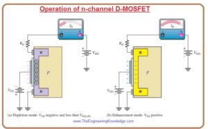 D-MOSFET Transfer Characteristic Curve,E-MOSFET Transfer Characteristic, MOSFET Characteristic, Dual-Gate MOSFETs, TMOSFET, VMOSFET, Structures of Power MOSFET, D-MOSFET Symbols, Enhancement Mode, Depletion Mode. Depletion MOSFET (D-MOSFET), E-MOSFET Symbol, E-MOSFET (Enhancement MOSFET) Transistor, Introduction to MOSFET,