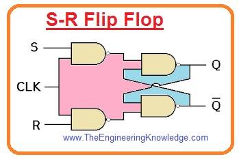 Comparison between Latch and Flip Flop. Difference Between Latch and Flip Flop, what is latch, what is flip flop, latch, flip flop,