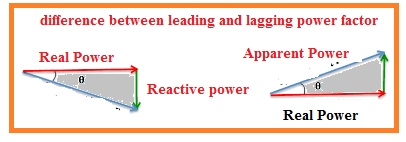 Difference Between Leading and Lagging Power Factor